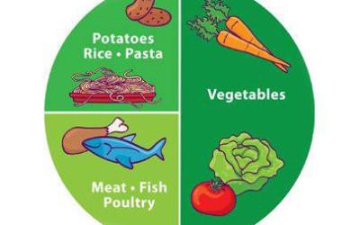 Taldrikureegel – kõige lihtsam viis tervislikult toituda